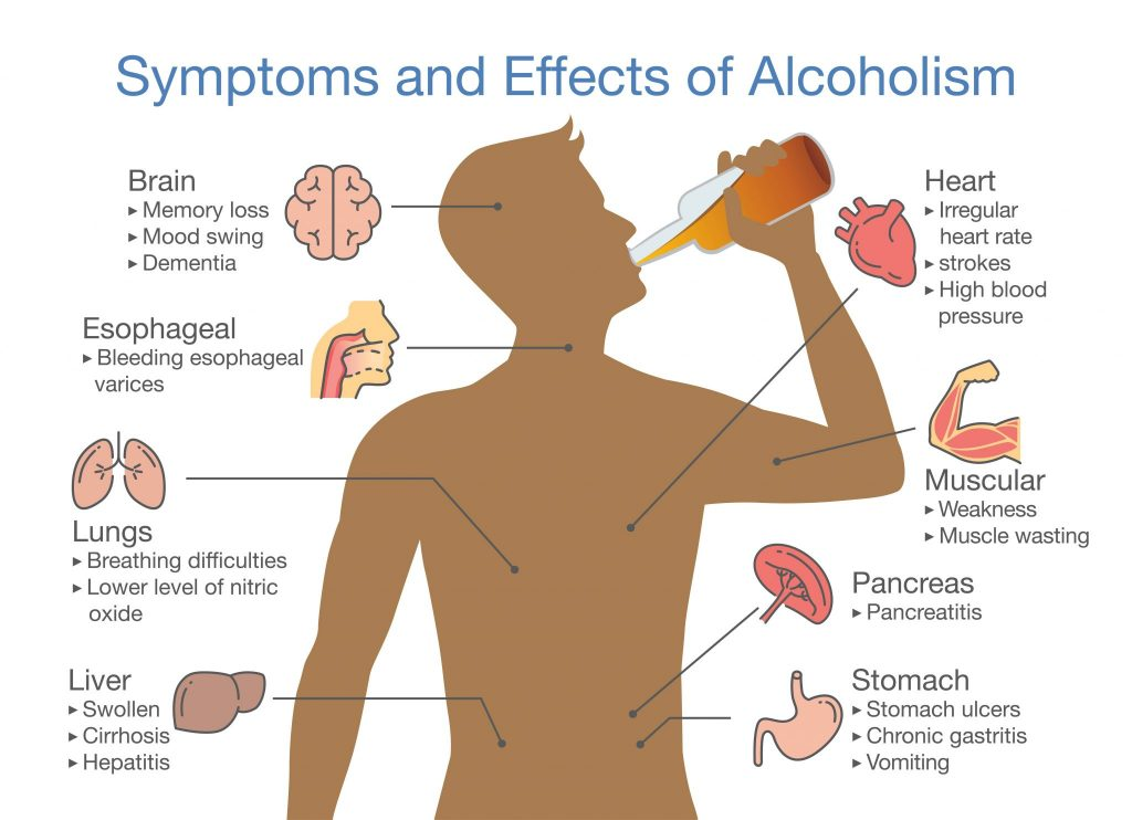 effects of the alcoholism and its addiction