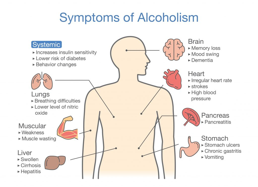 alcohol addiction symptoms